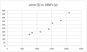 size to price correlates